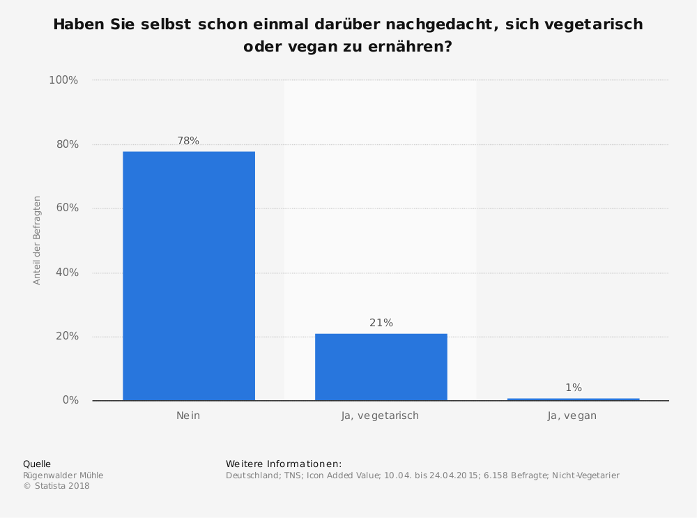 Statistik: Haben Sie selbst schon einmal darüber nachgedacht, sich vegetarisch oder vegan zu ernähren? | Statista