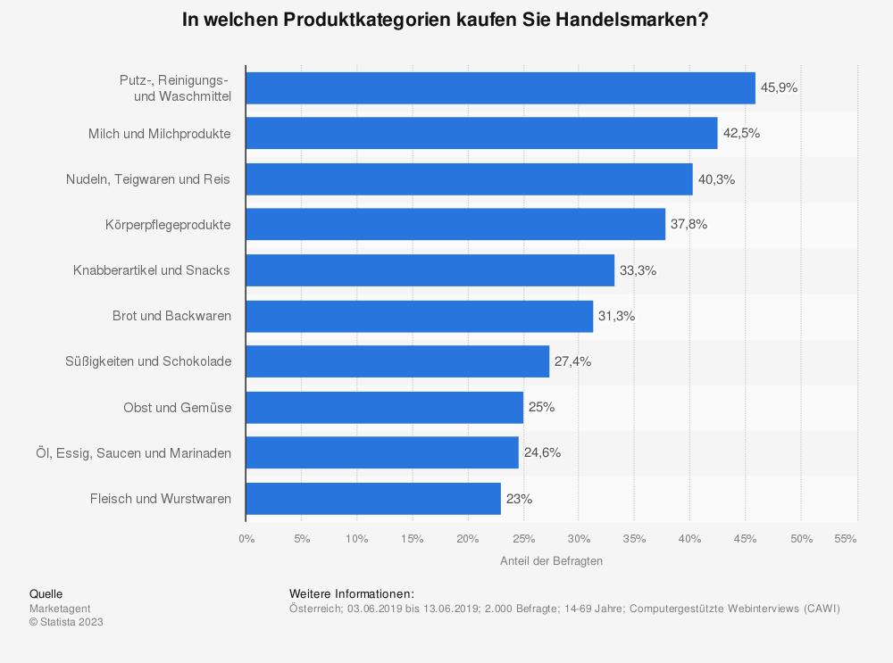 Statistik: In welchen Produktkategorien kaufen Sie Handelsmarken? | Statista