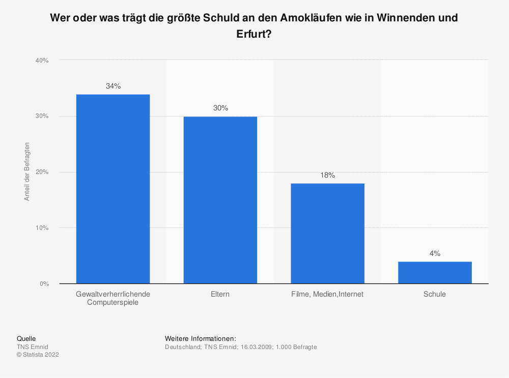 Statistik: Wer oder was trägt die größte Schuld an den Amokläufen wie in Winnenden und Erfurt? | Statista