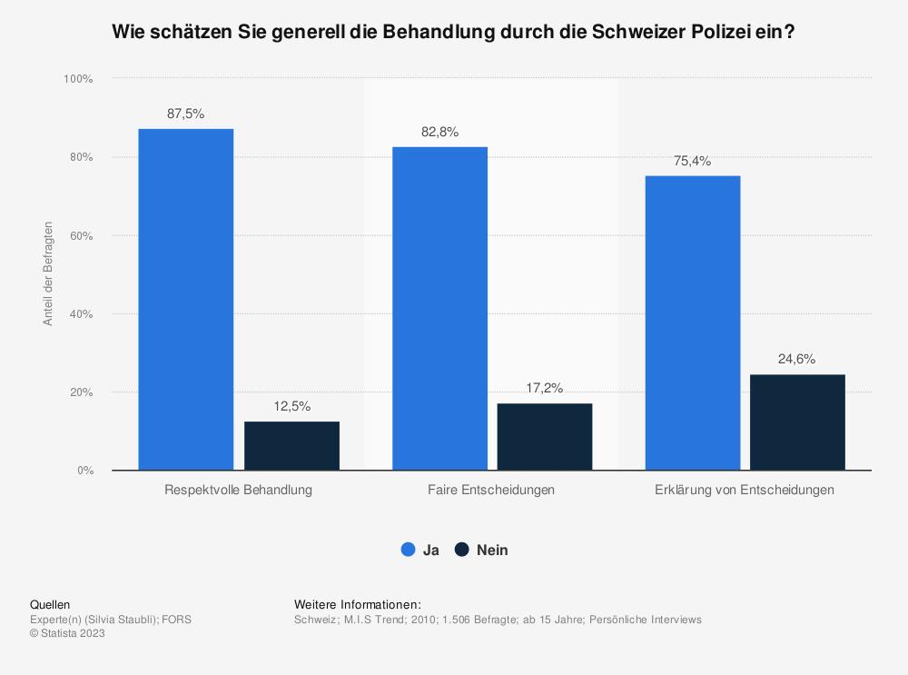 Statistik: Wie schätzen Sie generell die Behandlung durch die Schweizer Polizei ein?   Statista