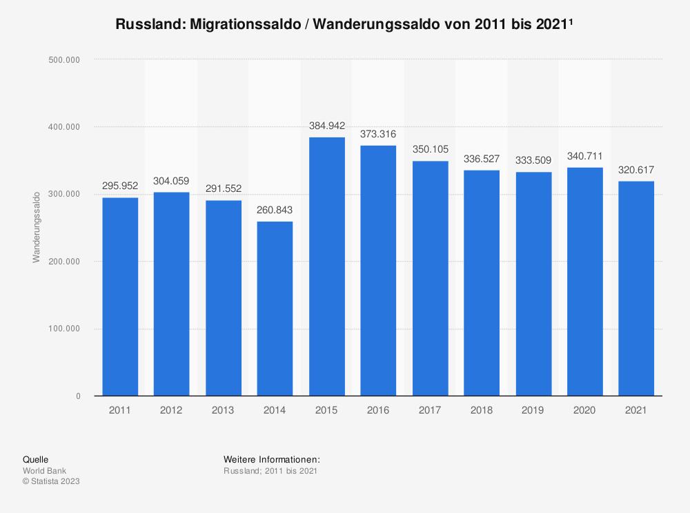 Statistik: Russland: Migrationssaldo / Wanderungssaldo von 1960 bis 2015* | Statista