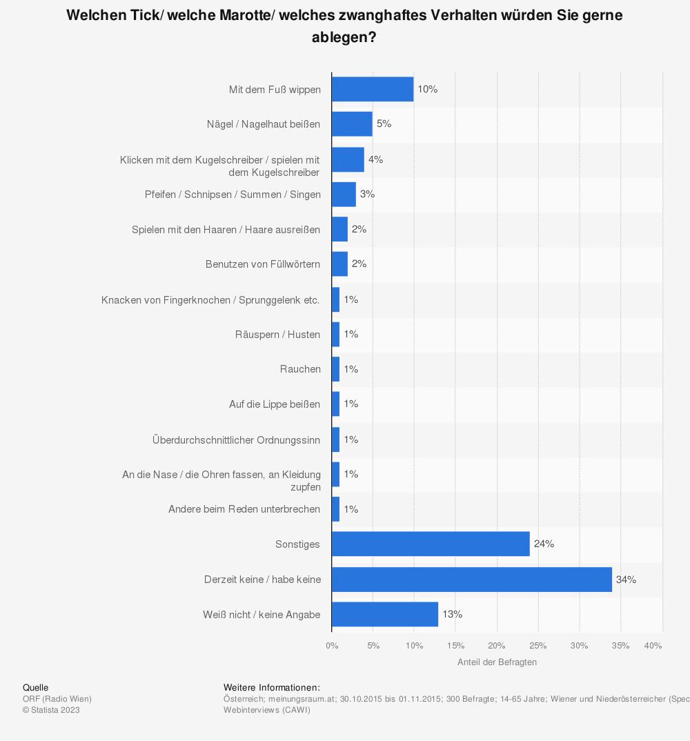 Statistik: Welchen Tick/ welche Marotte/ welches zwanghaftes Verhalten würden Sie gerne ablegen? | Statista