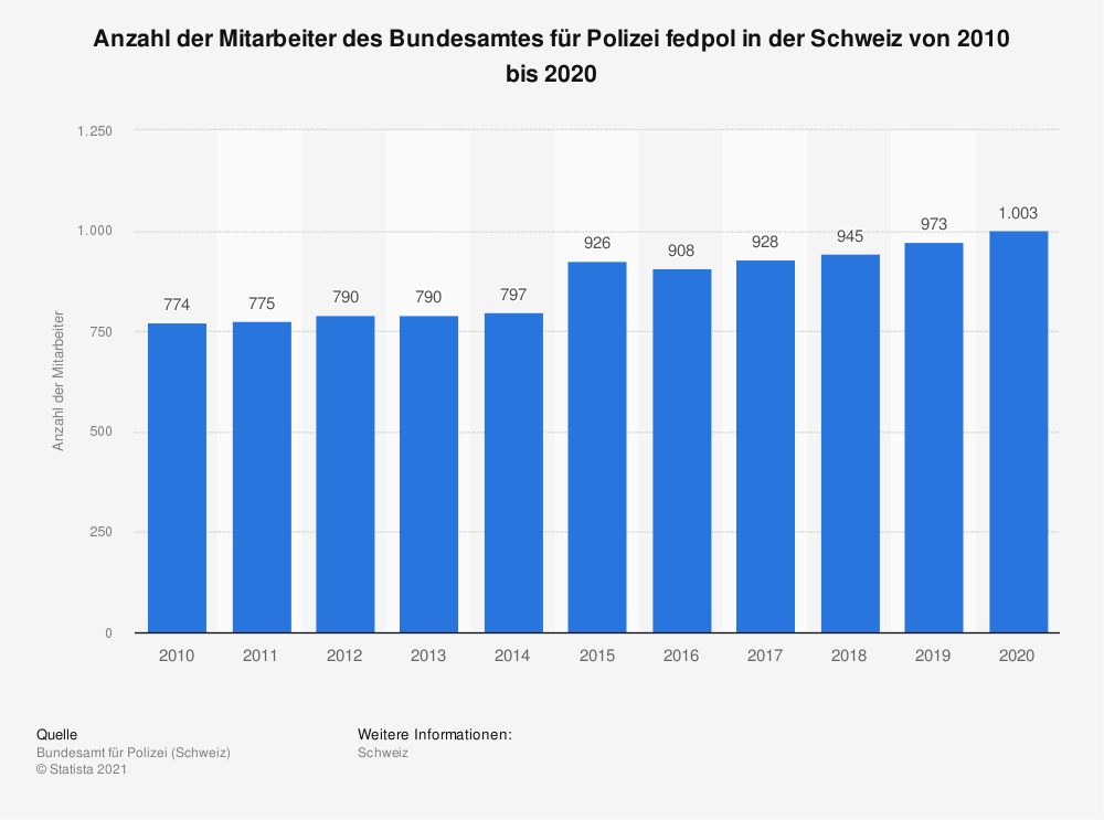 Statistik: Anzahl der Mitarbeiter des Bundesamtes für Polizei fedpol in der Schweiz von 2007 bis 2017 | Statista