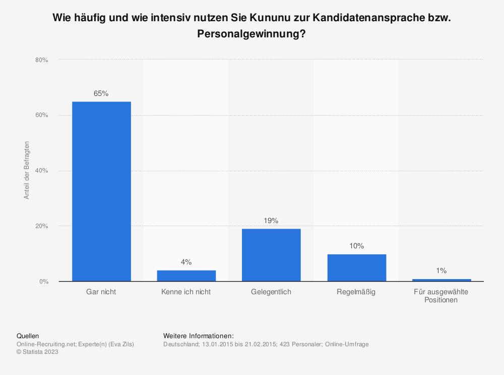 Statistik: Wie häufig und wie intensiv nutzen Sie Kununu zur Kandidatenansprache bzw. Personalgewinnung? | Statista
