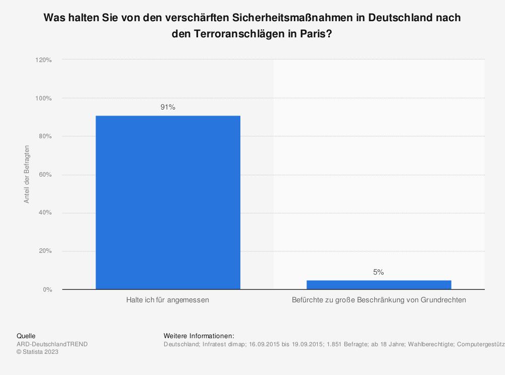 Statistik: Was halten Sie von den verschärften Sicherheitsmaßnahmen in Deutschland nach den Terroranschlägen in Paris? | Statista
