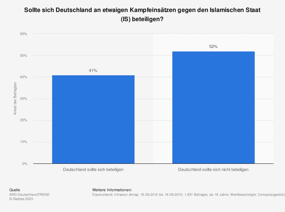 Statistik: Sollte sich Deutschland an etwaigen Kampfeinsätzen gegen den Islamischen Staat (IS) beteiligen? | Statista
