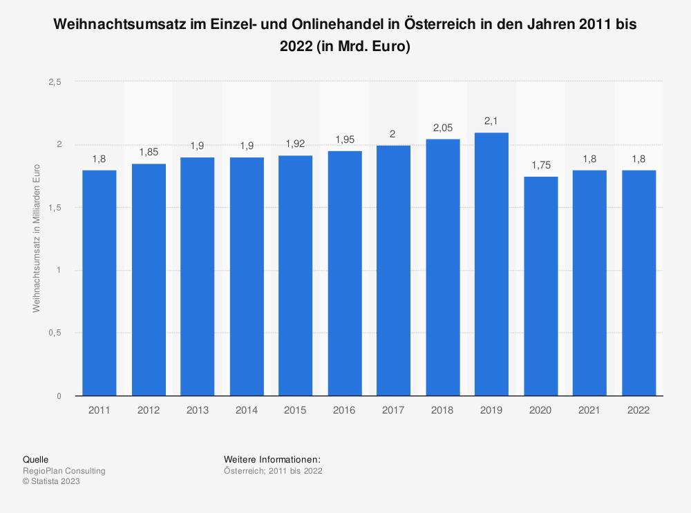 Statistik: Weihnachtsumsatz im Einzel- und Onlinehandel in Österreich in den Jahren 2011 bis 2020 (in Mrd. Euro) | Statista