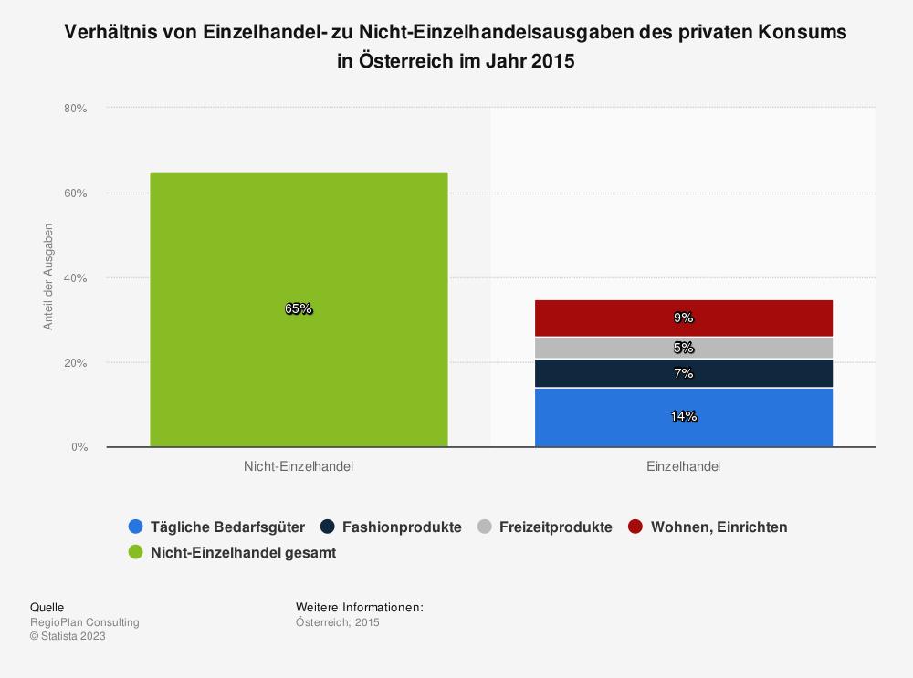 Statistik: Verhältnis von Einzelhandel- zu Nicht-Einzelhandelsausgaben des privaten Konsums in Österreich im Jahr 2015 | Statista