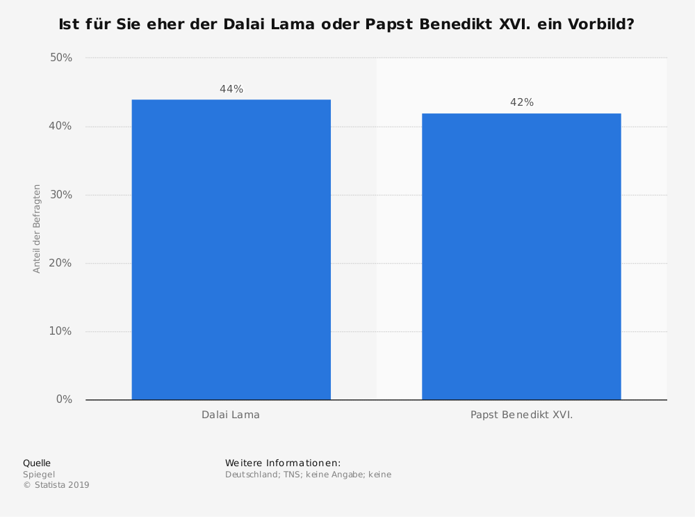 Statistik: Ist für Sie eher der Dalai Lama oder Papst Benedikt XVI. ein Vorbild? | Statista