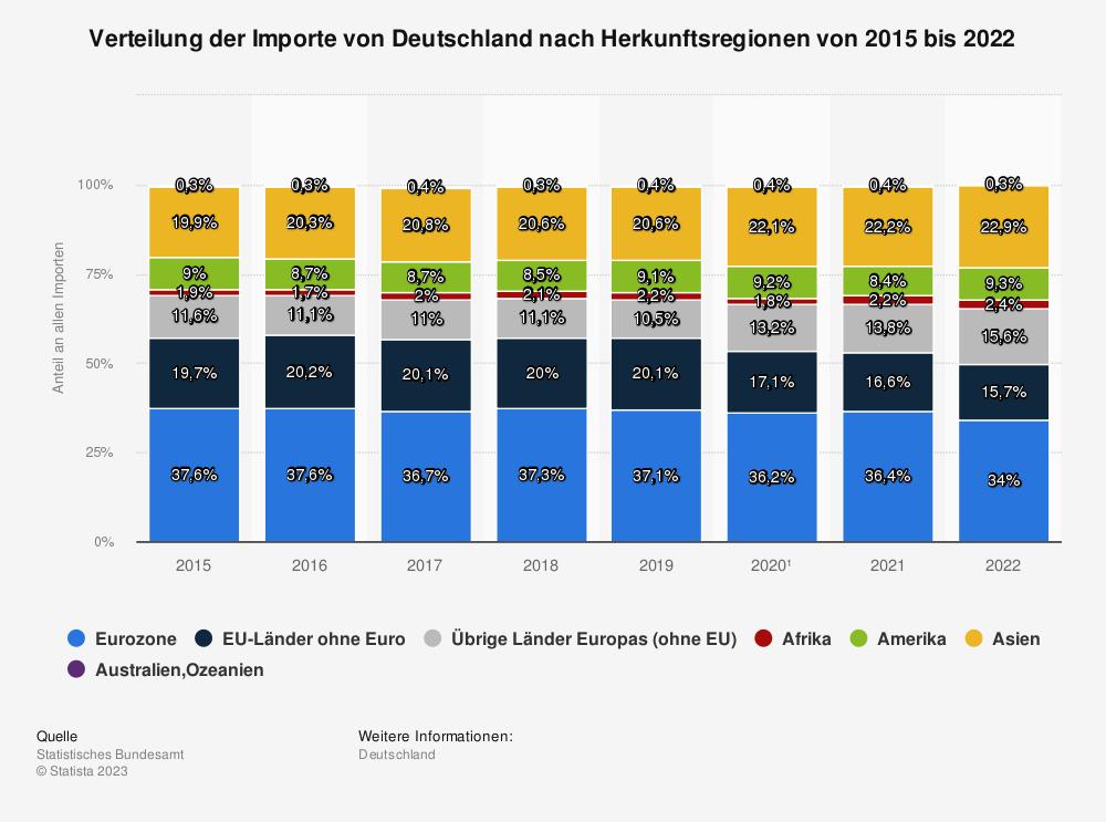 Statistik: Verteilung deutscher Importe nach Herkunftsregionen von 2015 bis 2020¹ | Statista