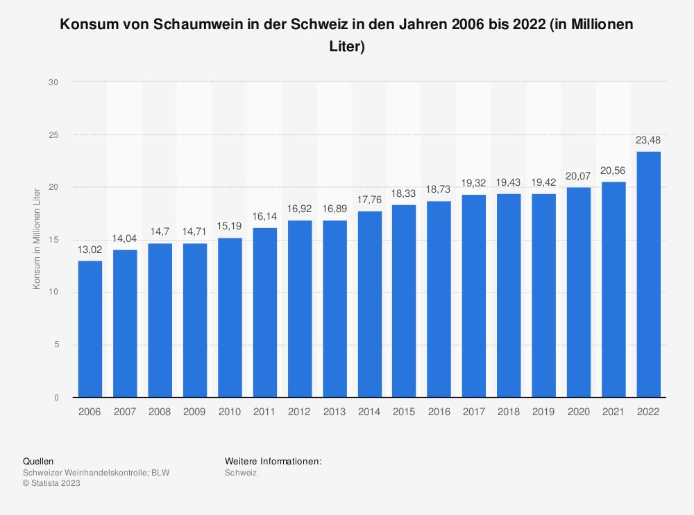 Statistik: Konsum von Schaumwein in der Schweiz in den Jahren 2006 bis 2019 (in Millionen Liter) | Statista