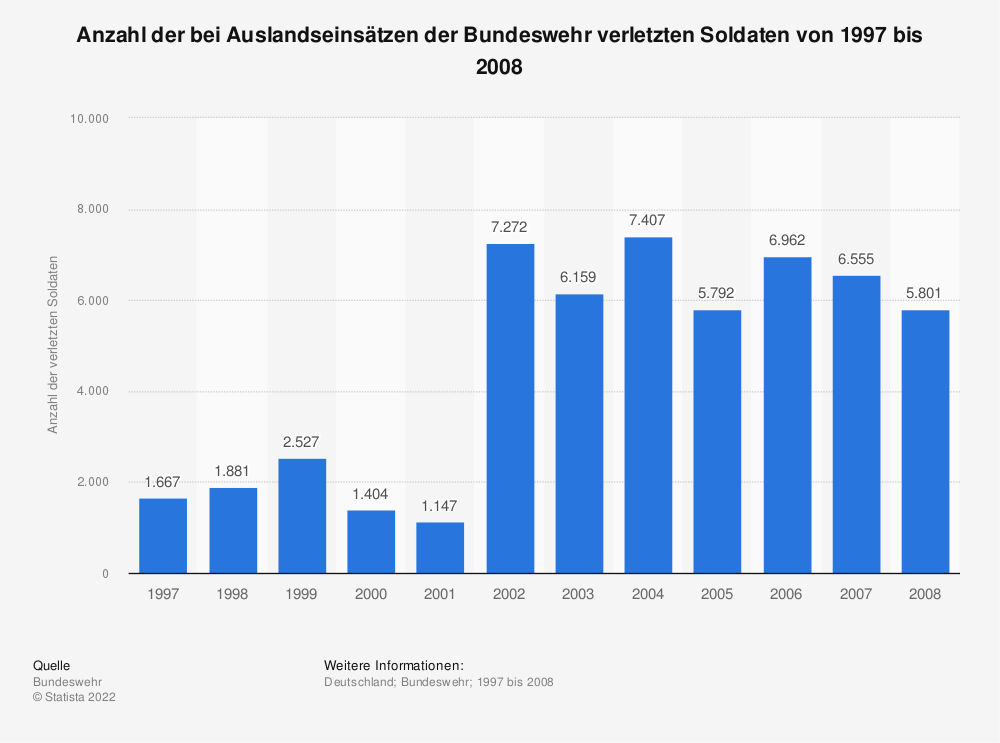 Statistik: Anzahl der bei Auslandseinsätzen der Bundeswehr verletzten Soldaten von 1997 bis 2008 | Statista