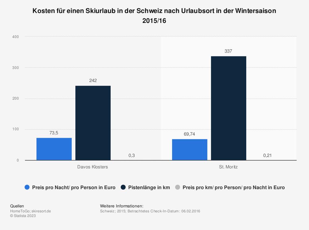 Statistik: Kosten für einen Skiurlaub in der Schweiz nach Urlaubsort in der Wintersaison 2015/16 | Statista