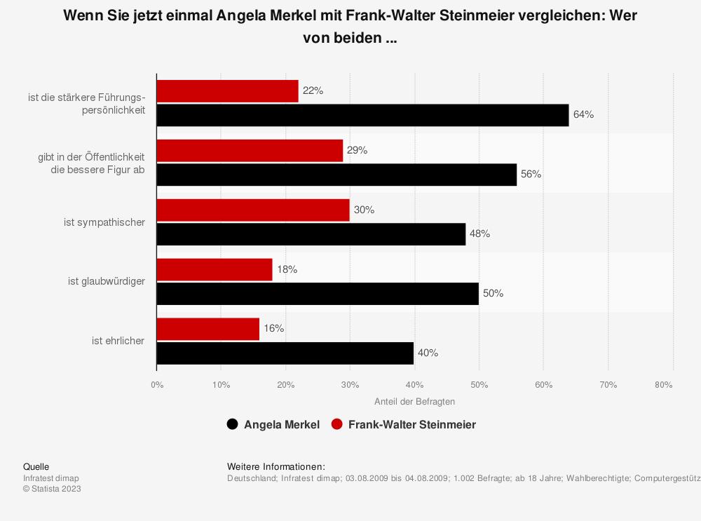 Statistik: Wenn Sie jetzt einmal Angela Merkel mit Frank-Walter Steinmeier vergleichen: Wer von beiden ...  | Statista