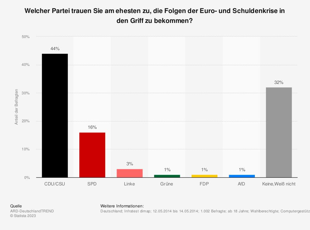 Statistik: Welcher Partei trauen Sie am ehesten zu, die Folgen der Euro- und Schuldenkrise in den Griff zu bekommen?   Statista
