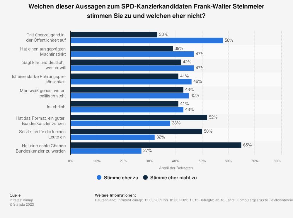 Statistik: Welchen dieser Aussagen zum SPD-Kanzlerkandidaten Frank-Walter Steinmeier stimmen Sie zu und welchen eher nicht? | Statista