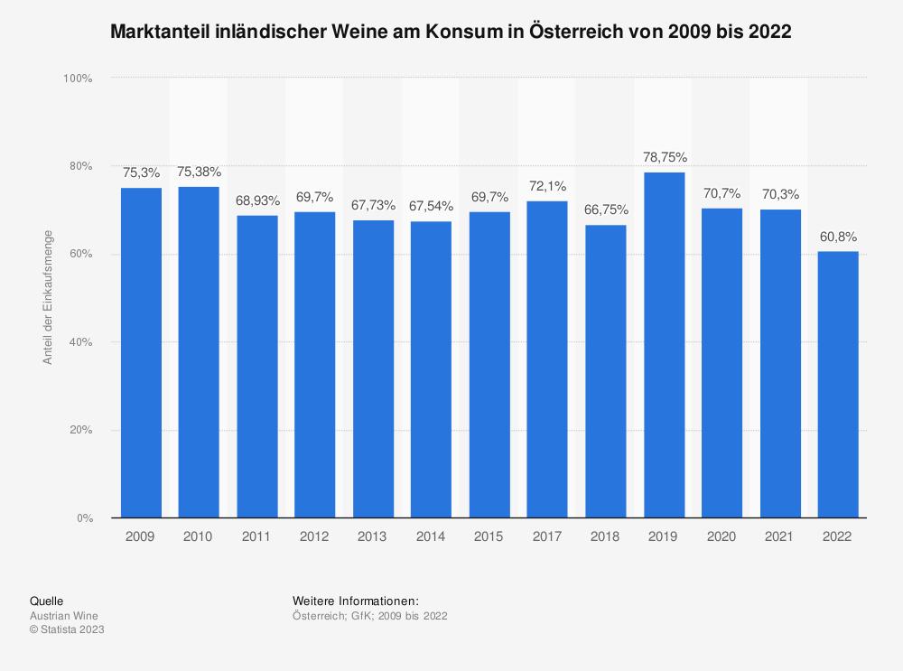 Statistik: Marktanteil inländischer Weine am Konsum in Österreich von 2009 bis 2020 | Statista