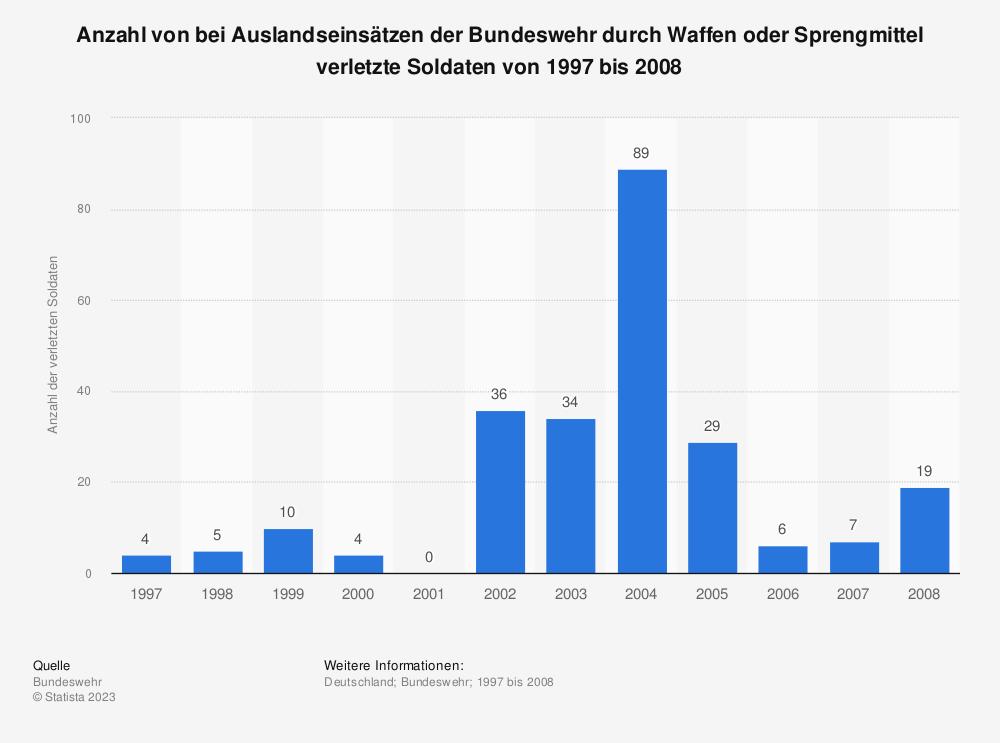 Statistik: Anzahl von bei Auslandseinsätzen der Bundeswehr durch Waffen oder Sprengmittel verletzte Soldaten von 1997 bis 2008   Statista