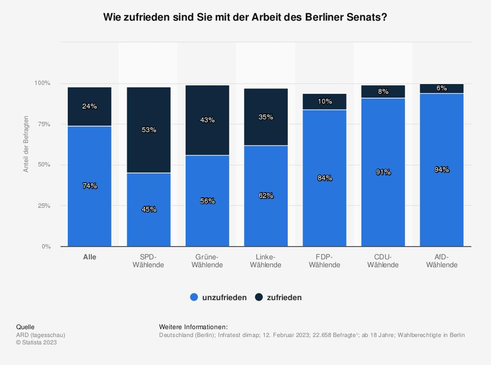 Statistik: Wie zufrieden sind Sie mit der Arbeit des Berliner Senats? | Statista