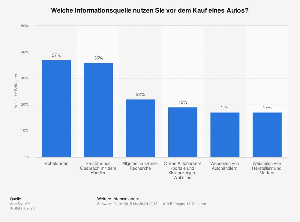 Statistik: Welche Informationsquelle nutzen Sie vor dem Kauf eines Autos? | Statista