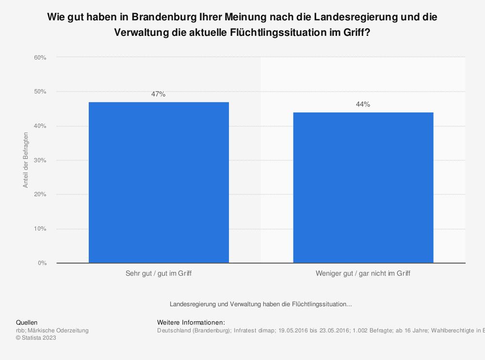 Statistik: Wie gut haben in Brandenburg Ihrer Meinung nach die Landesregierung und die Verwaltung die aktuelle Flüchtlingssituation im Griff? | Statista