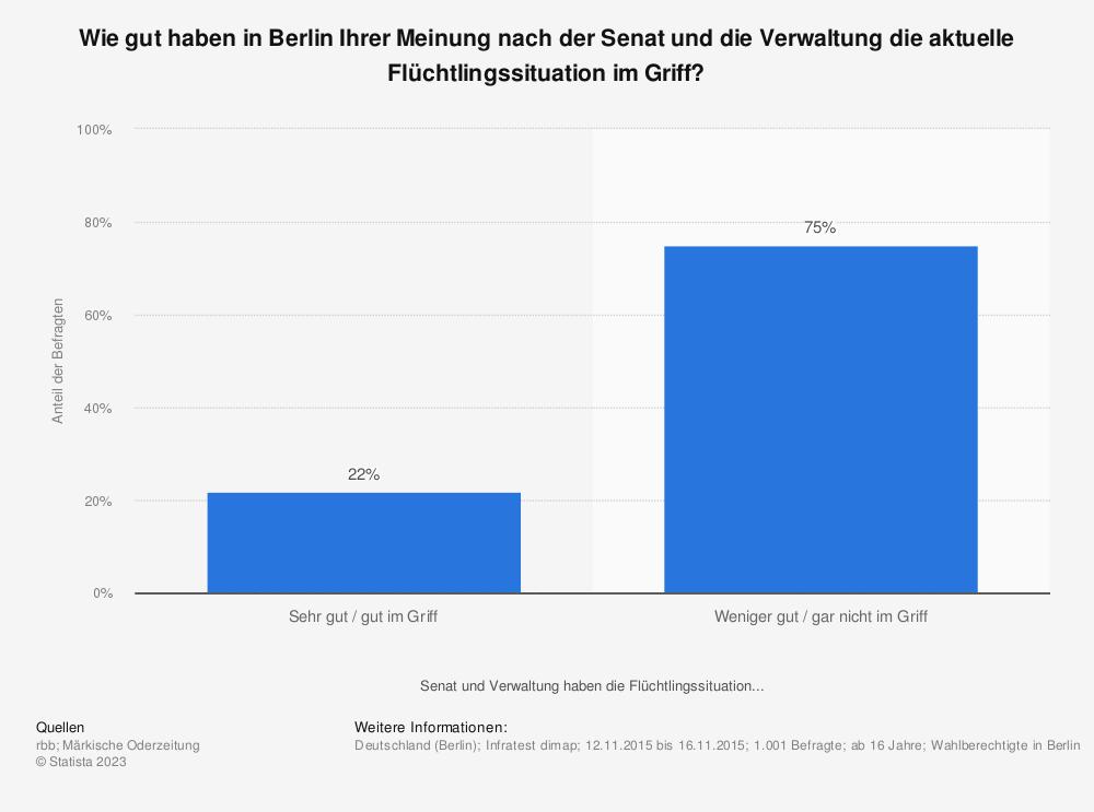 Statistik: Wie gut haben in Berlin Ihrer Meinung nach der Senat und die Verwaltung die aktuelle Flüchtlingssituation im Griff? | Statista