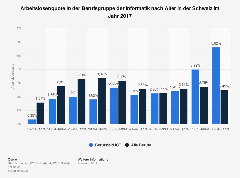 Statistik: Arbeitslosenquote in der Berufsgruppe der Informatik nach Alter in der Schweiz im Jahr 2017 | Statista