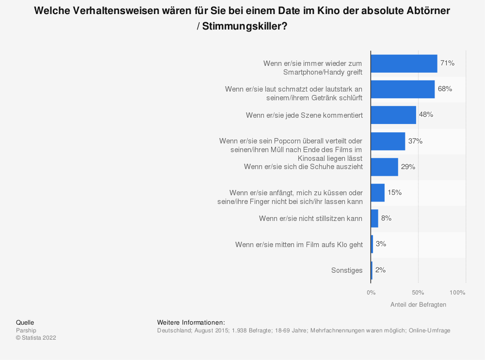 Dating portal deutschland
