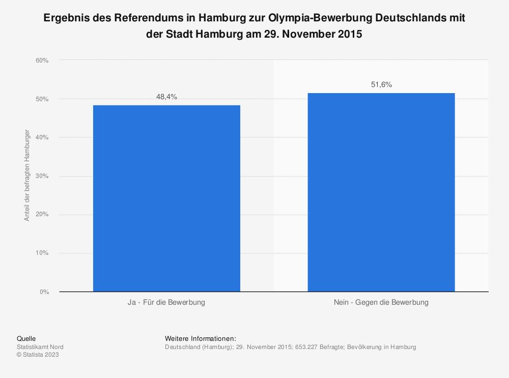 Statistik: Ergebnis des Referendums in Hamburg zur Olympia-Bewerbung Deutschlands mit der Stadt Hamburg am 29. November 2015 | Statista
