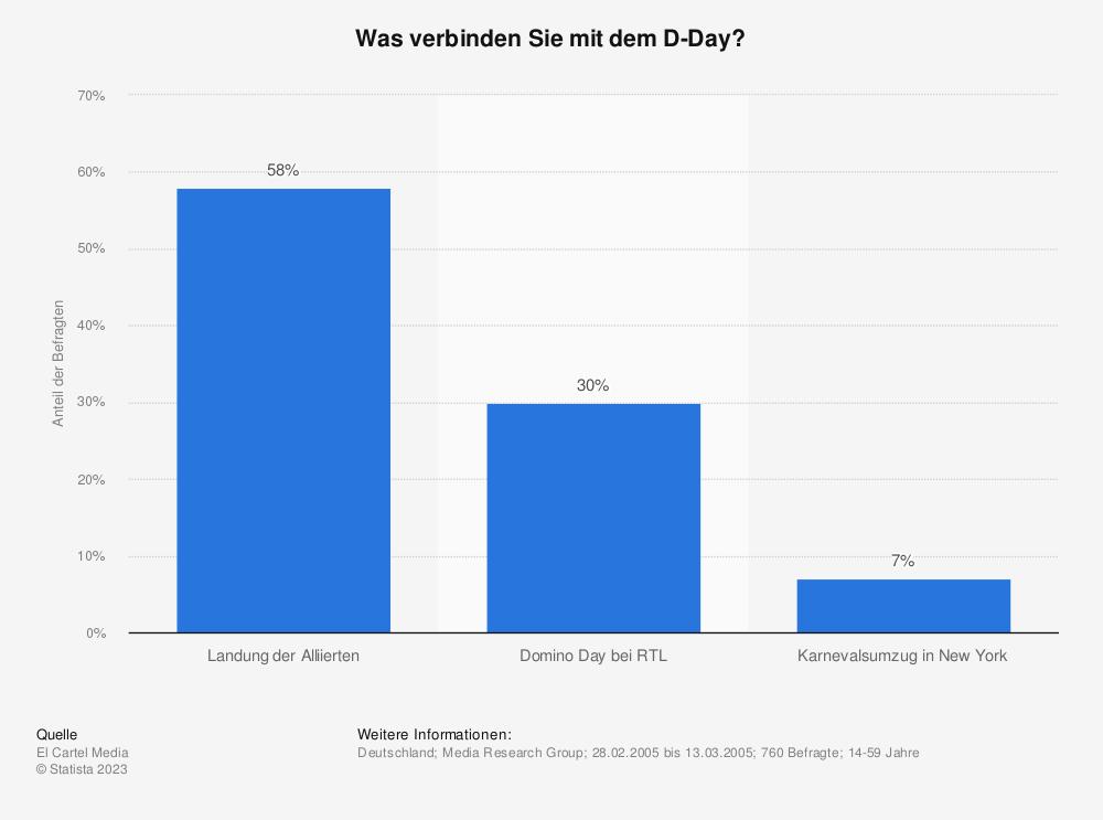 Statistik: Was verbinden Sie mit dem D-Day? | Statista
