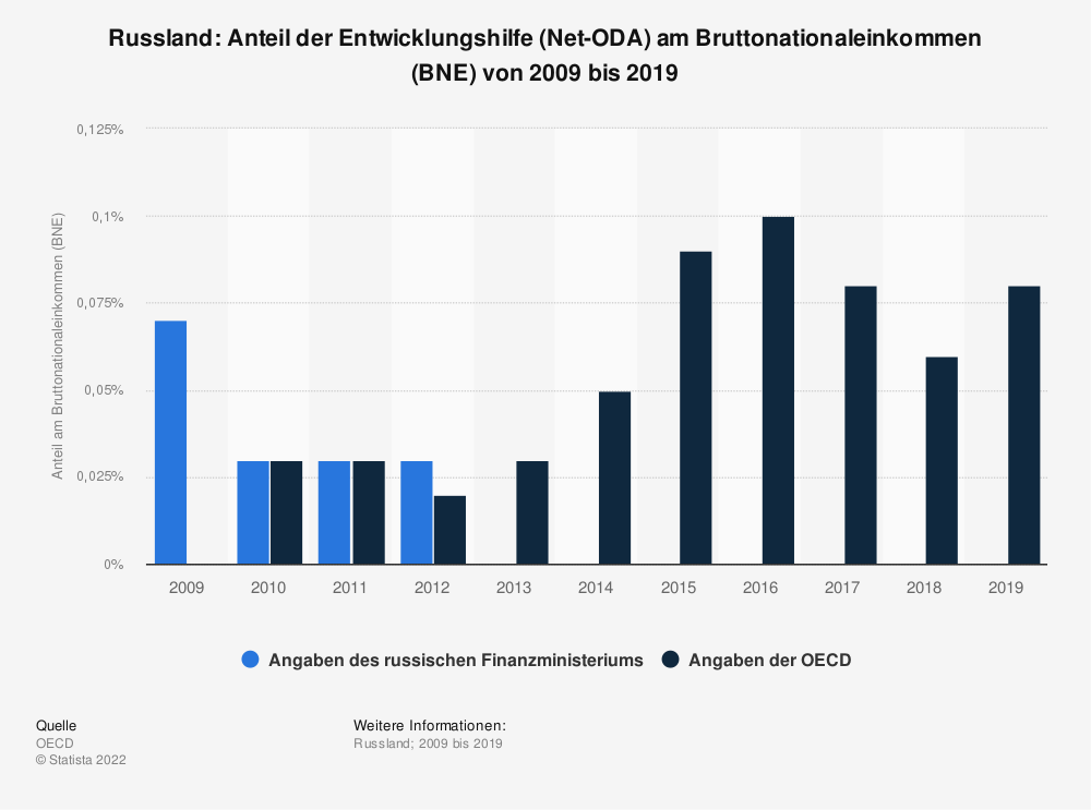 Statistik: Russland: Anteil der Entwicklungshilfe (Net-ODA) am Bruttonationaleinkommen (BNE) von 2007 bis 2017 | Statista
