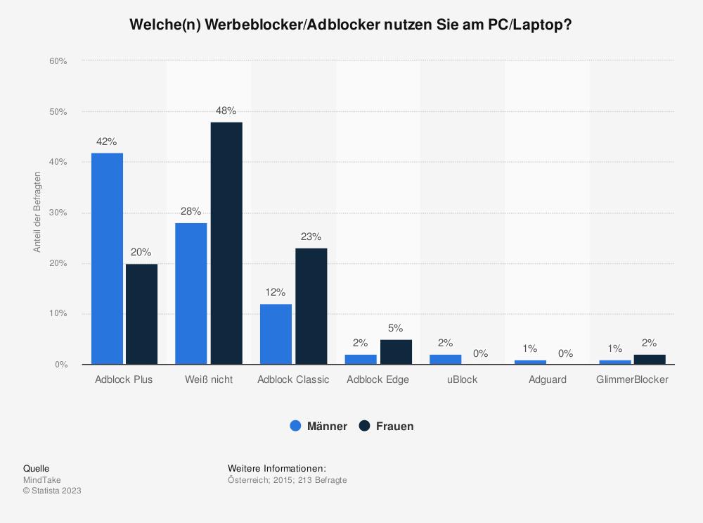 Statistik: Welche(n) Werbeblocker/Adblocker nutzen Sie am PC/Laptop? | Statista