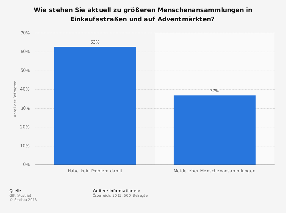 Statistik: Wie stehen Sie aktuell zu größeren Menschenansammlungen in Einkaufsstraßen und auf Adventmärkten? | Statista