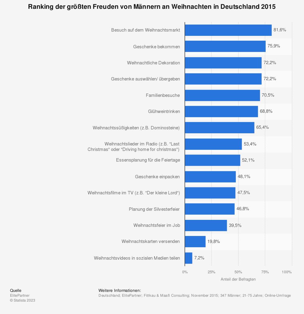 Statistik: Ranking der größten Freuden von Männern an Weihnachten in Deutschland 2015 | Statista