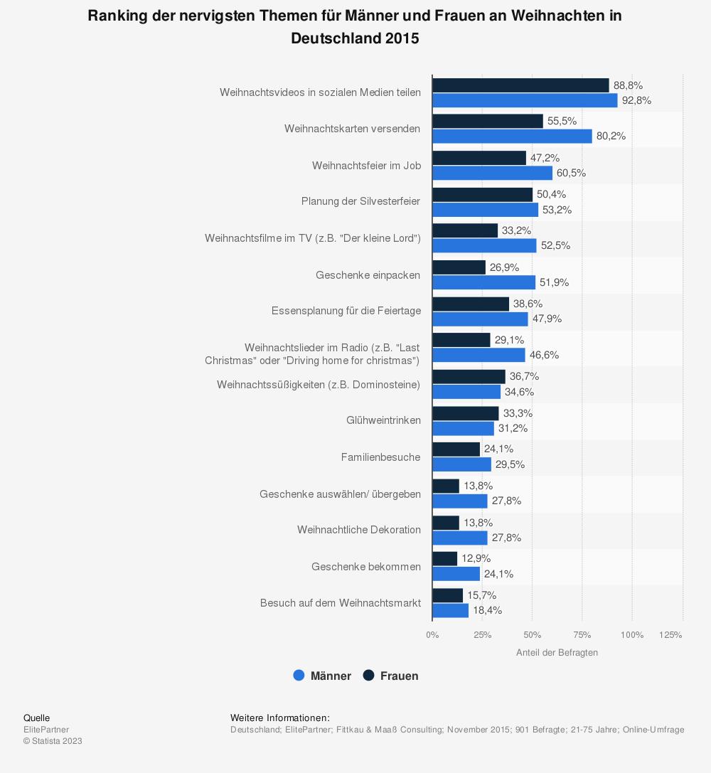 Statistik: Ranking der nervigsten Themen für Männer und Frauen an Weihnachten in Deutschland 2015 | Statista