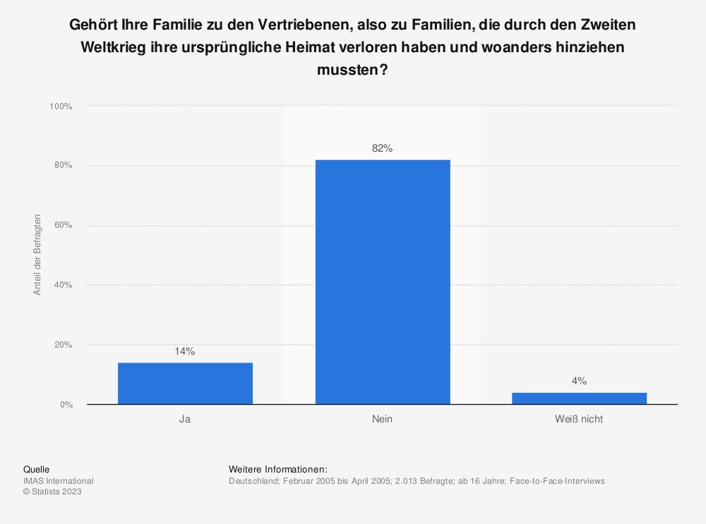 Statistik: Gehört Ihre Familie zu den Vertriebenen, also zu Familien, die durch den Zweiten Weltkrieg ihre ursprüngliche Heimat verloren haben und woanders hinziehen mussten? | Statista