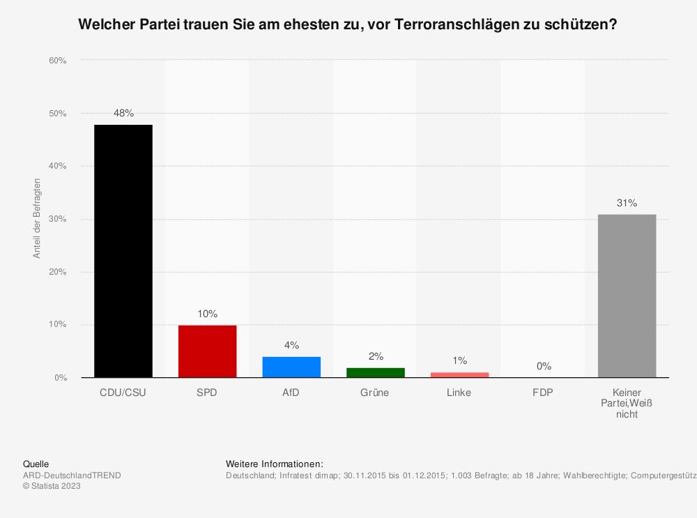 Statistik: Welcher Partei trauen Sie am ehesten zu, vor Terroranschlägen zu schützen? | Statista