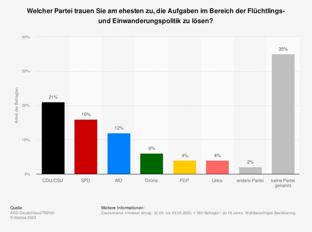 Statistik: Welcher Partei trauen Sie am ehesten zu, eine gute Asyl- und Flüchtlingspolitik zu betreiben? | Statista