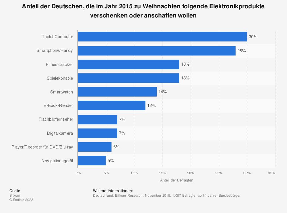 Statistik: Anteil der Deutschen, die im Jahr 2015 zu Weihnachten folgende Elektronikprodukte verschenken oder anschaffen wollen | Statista