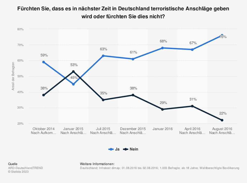 Statistik: Fürchten Sie, dass es in nächster Zeit in Deutschland terroristische Anschläge geben wird oder fürchten Sie dies nicht? | Statista