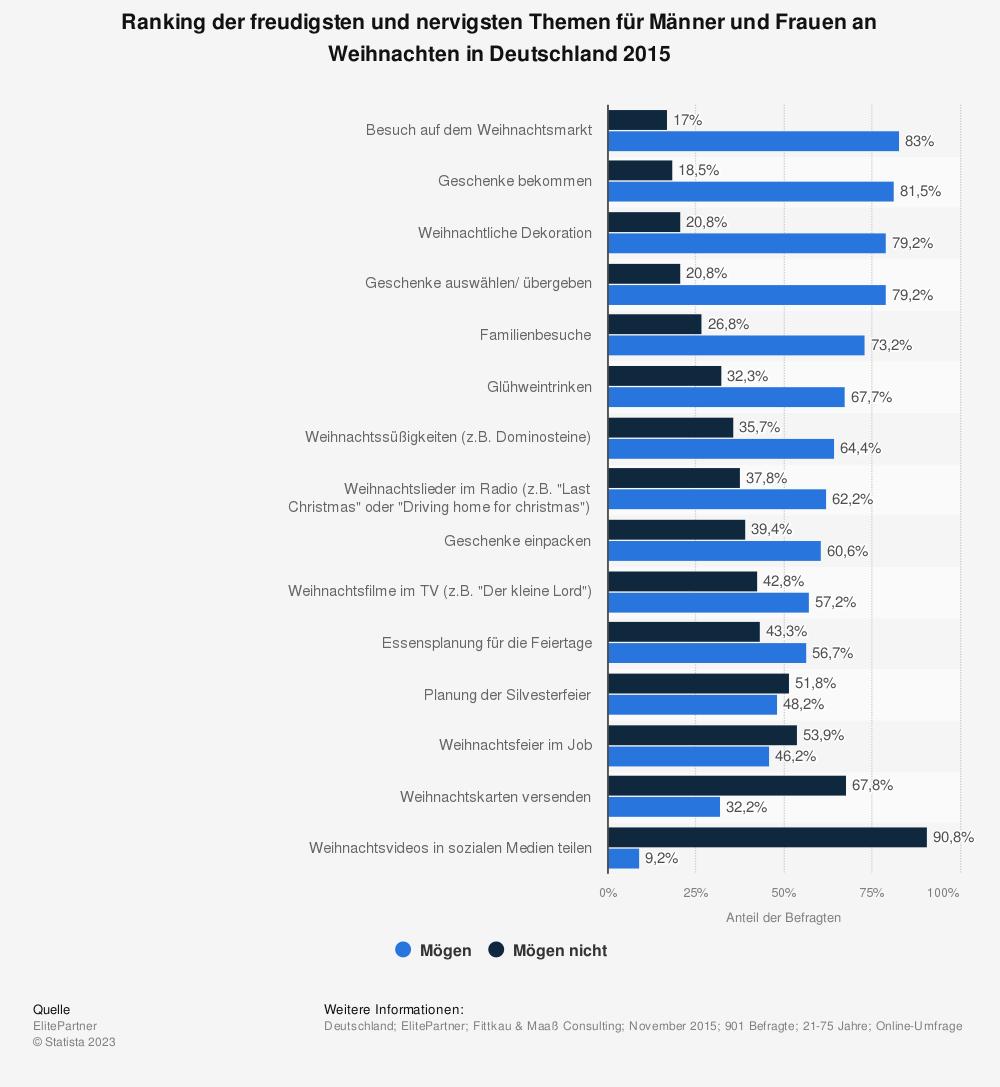 Statistik: Ranking der freudigsten und nervigsten Themen für Männer und Frauen an Weihnachten in Deutschland 2015 | Statista