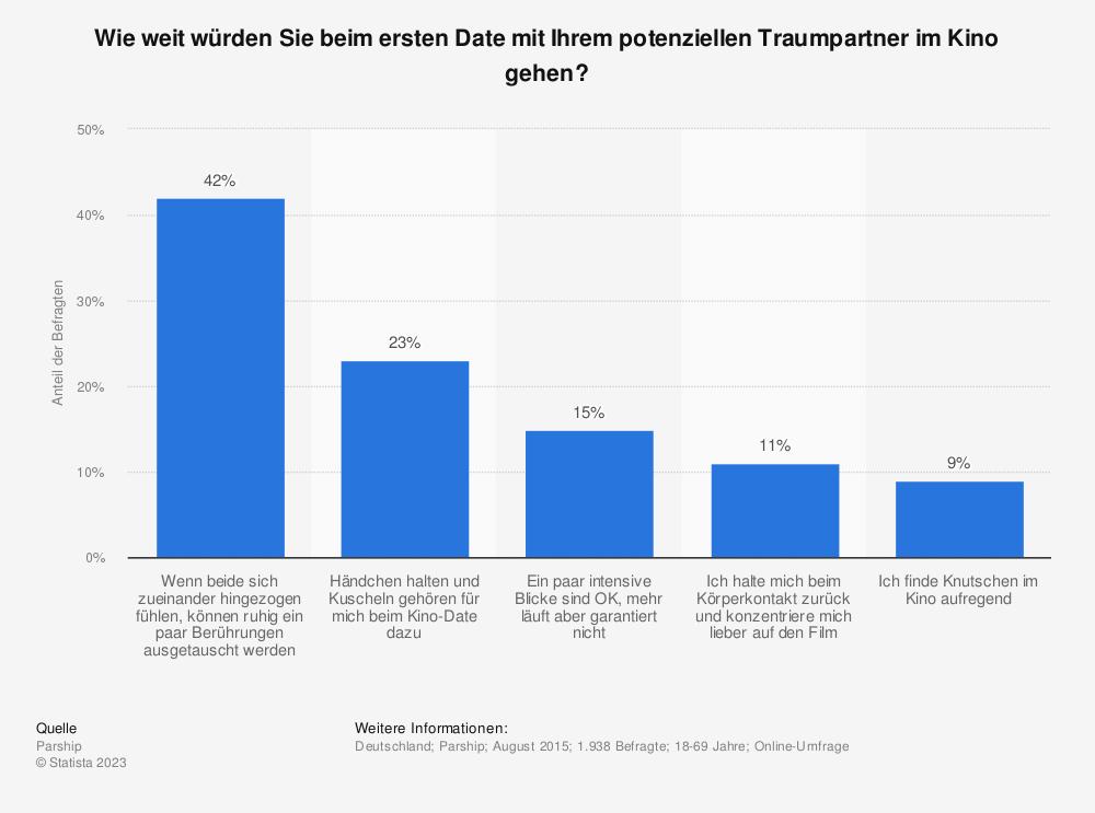 Statistik: Wie weit würden Sie beim ersten Date mit Ihrem potenziellen Traumpartner im Kino gehen? | Statista