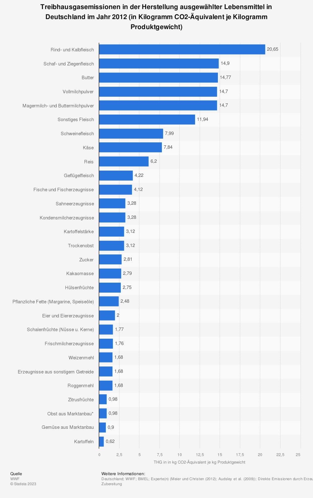 Statistik: Treibhausgasemissionen in der Herstellung ausgewählter Lebensmittel in Deutschland im Jahr 2012 (in Kilogramm CO2-Äquivalent je Kilogramm Produktgewicht) | Statista