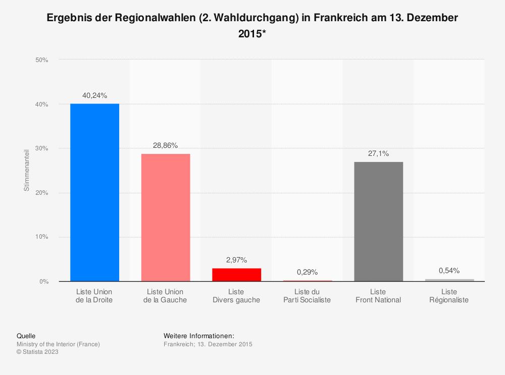 Statistik: Ergebnis der Regionalwahlen (2. Wahldurchgang) in Frankreich am 13. Dezember 2015* | Statista