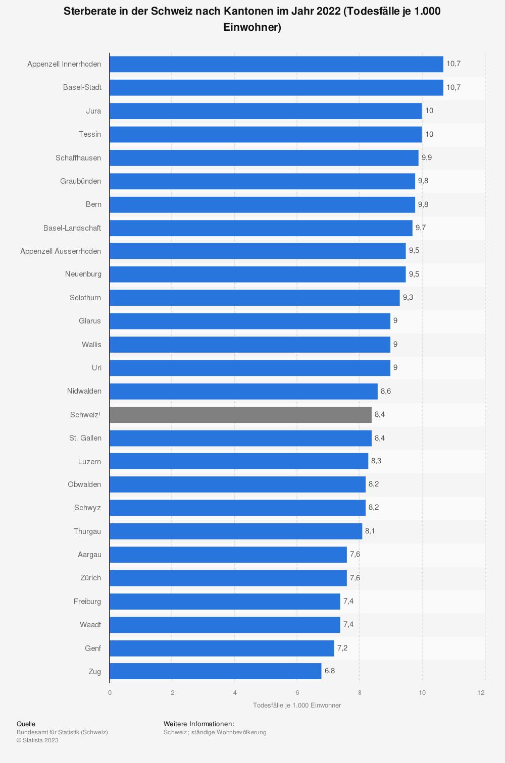 Statistik: Sterberate in der Schweiz nach Kantonen im Jahr 2019 (Todesfälle je 1.000 Einwohner) | Statista