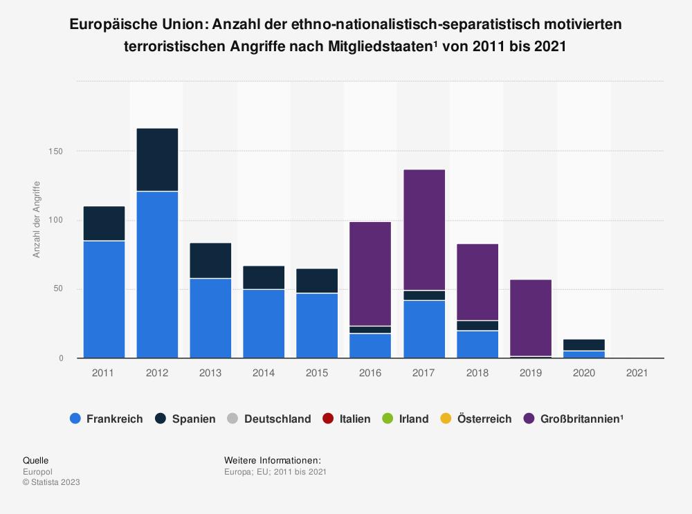 Statistik: Europäische Union: Anzahl der ethno-nationalistisch-separatistisch motivierten terroristischen Angriffe nach Mitgliedsstaaten von 2007 bis 2017 | Statista