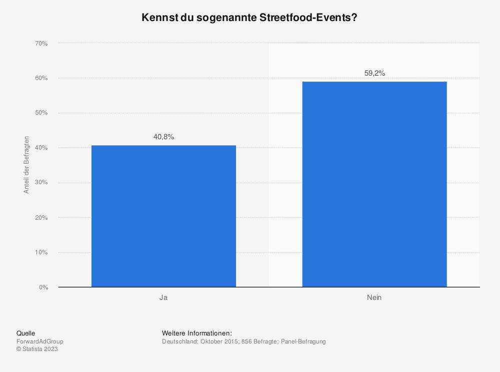 Statistik: Kennst du sogenannte Streetfood-Events? | Statista