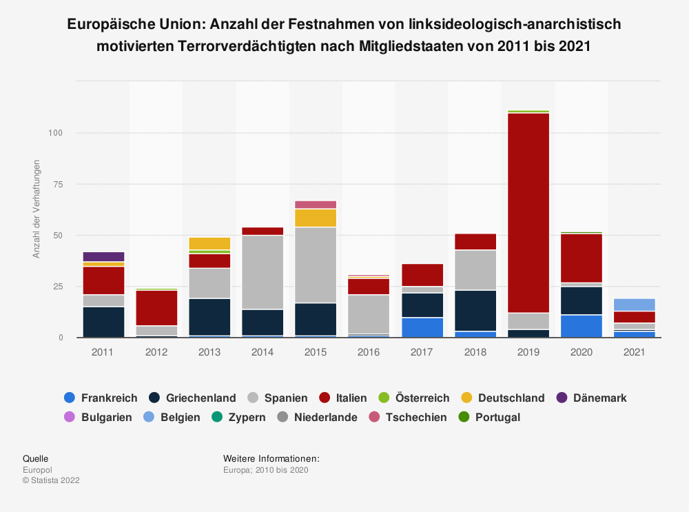 Statistik: Europäische Union: Anzahl der Festnahmen von linksideologisch-anarchistisch motivierten Terrorverdächtigten nach Mitgliedsstaaten von 2008 bis 2018 | Statista