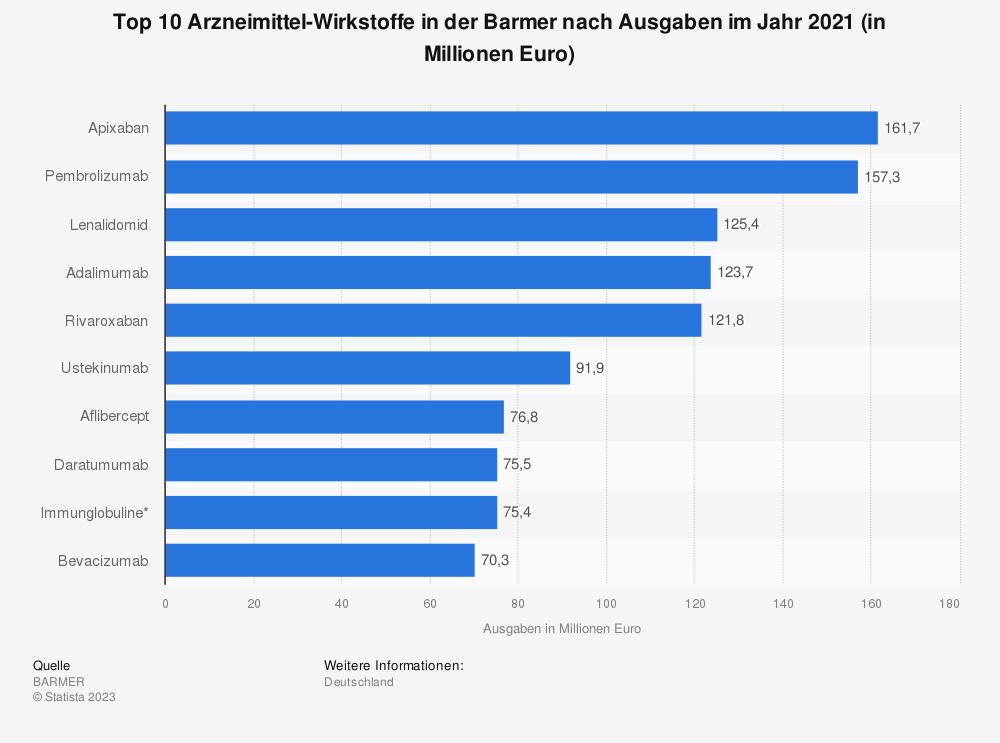 Statistik: Top 10 Arzneimittel-Wirkstoffe in der Barmer GEK nach Ausgaben im Jahr 2017 (in Millionen Euro) | Statista