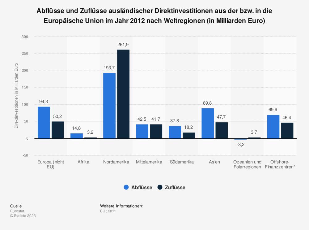 Statistik: Abflüsse und Zuflüsse ausländischer Direktinvestitionen aus der bzw. in die Europäische Union im Jahr 2012 nach Weltregionen (in Milliarden Euro) | Statista